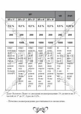 Маркетинг план Тяньши стр.27
